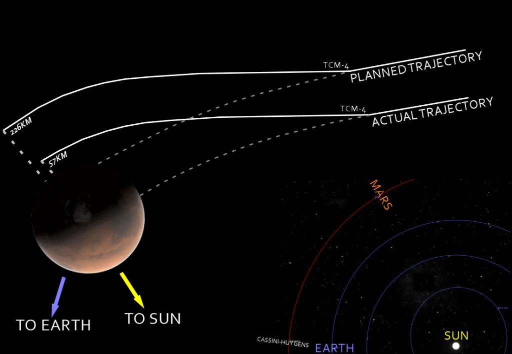 Kosmosesondi trajektooride kujutis